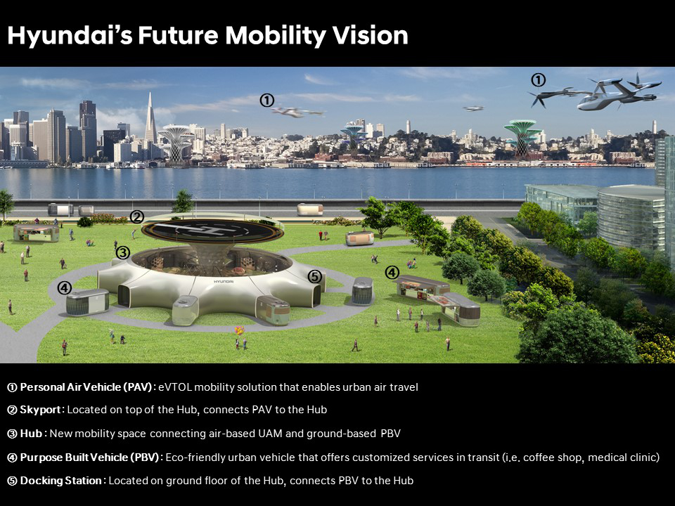 hyundai-ces-2020-overview-future-mobility-vision