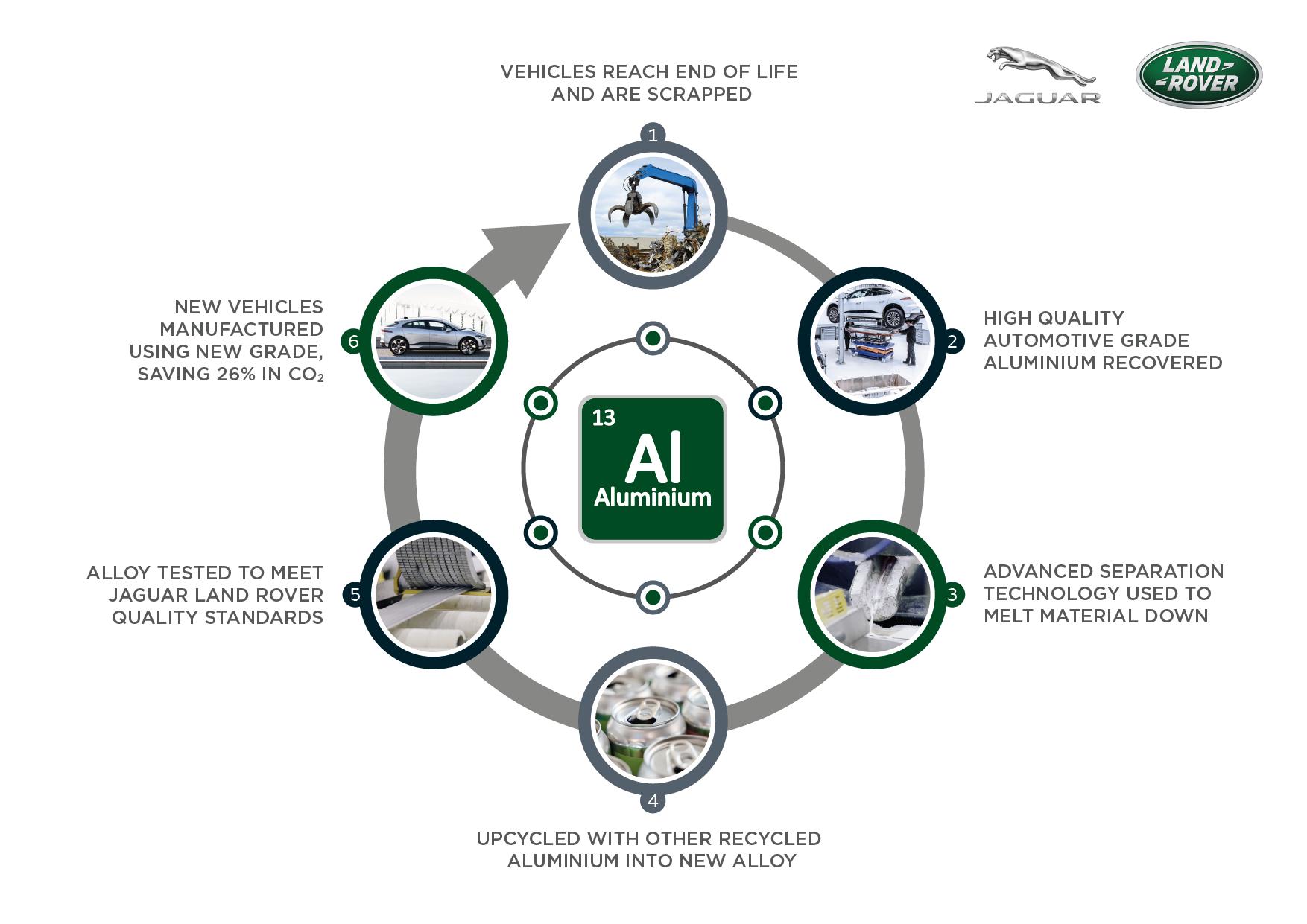 Jaguar Land Rover: riduzione delle emissioni con il riciclo dell'alluminio
